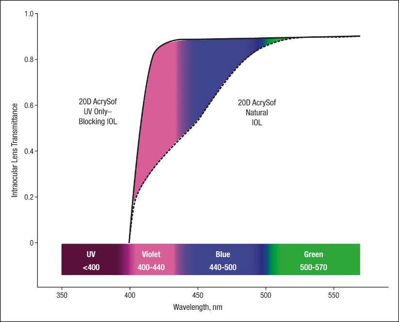 Фильтры в искусственных хрусталиках (ИОЛ)